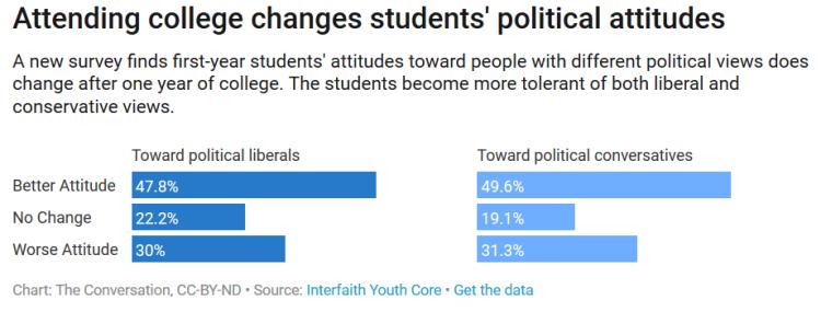 college political attitudes
